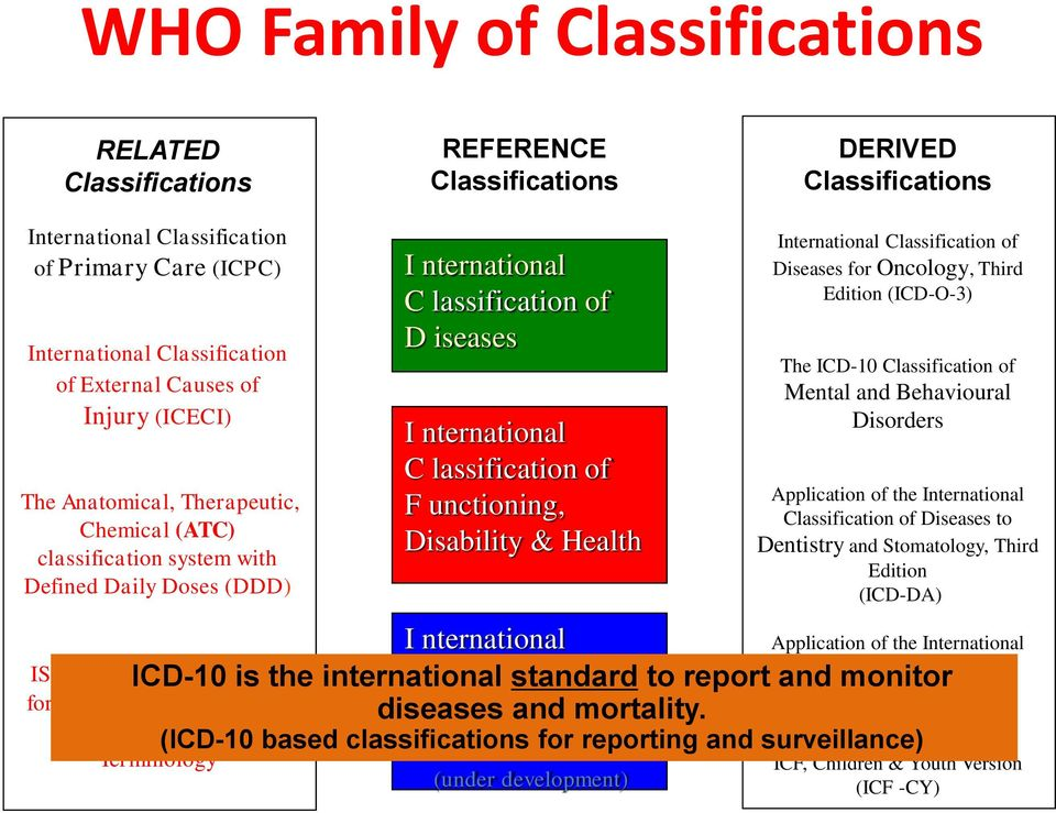F unctioning, Disability & Health I nternational ICD-10 is the international C lassification standard of to report and monitor Neurology diseases H ealth and mortality.