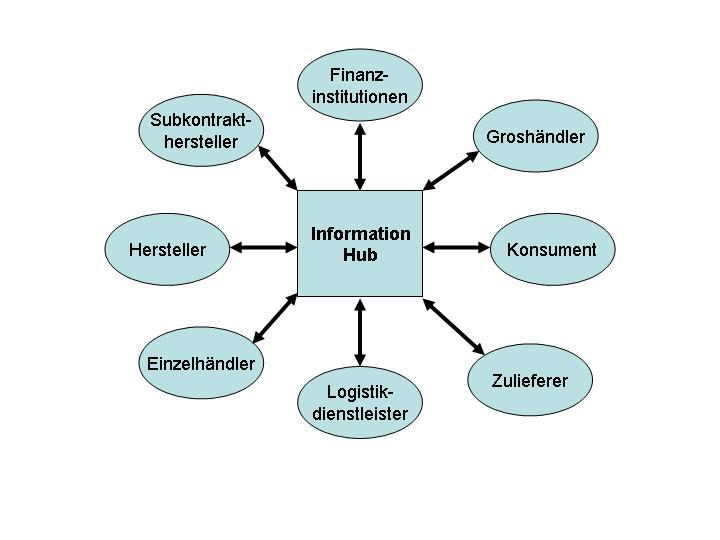 E-Commerce und Supply-Chain-Management 27 Abbildung 5: Information-Hub-Modell Quelle: Vgl. Lee, Whang (2001), S. 7.