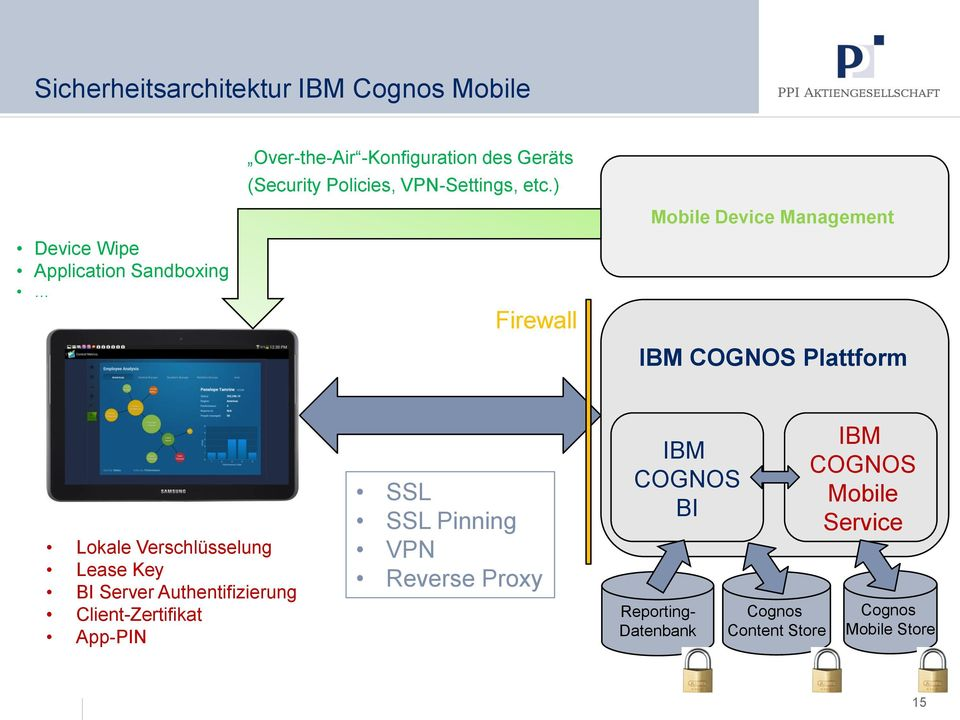 ) Device Wipe Application Sandboxing Firewall Mobile Device Management IBM COGNOS Plattform Lokale