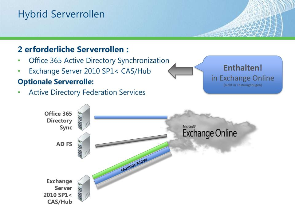 CAS/Hub Optionale Serverrolle: Active Directory Federation