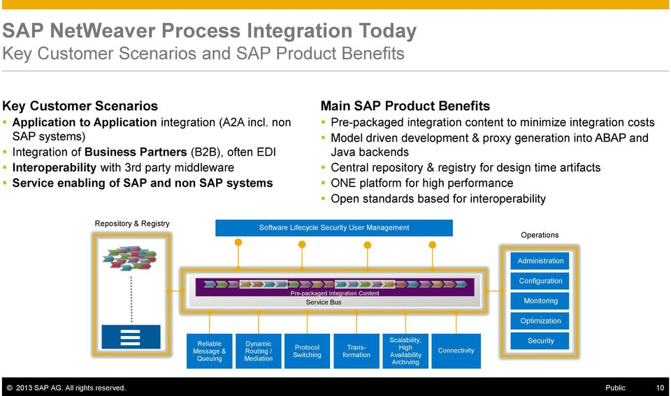 integration content to minimize integration costs Model driven development & proxy generation into ABAP and Java backends Central repository & registry for design time artifacts ONE platform for high