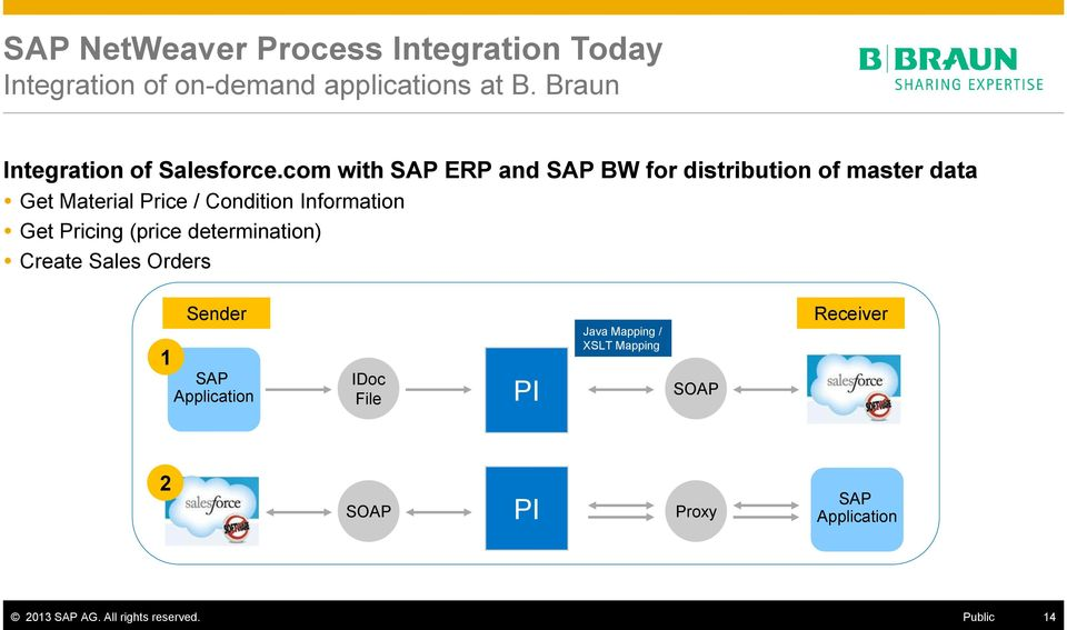 com with SAP ERP and SAP BW for distribution of master data Get Material Price / Condition Information Get