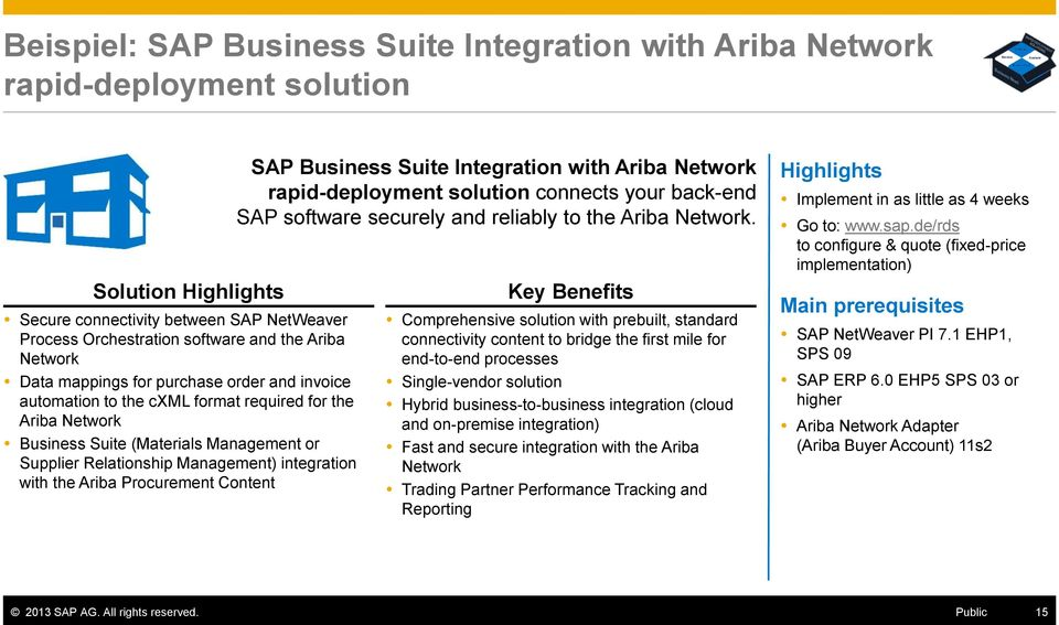 with the Ariba Procurement Content SAP Business Suite Integration with Ariba Network rapid-deployment solution connects your back-end SAP software securely and reliably to the Ariba Network.