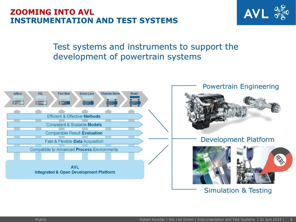 Powertrain Engineering Development Platform Simulation & Testing
