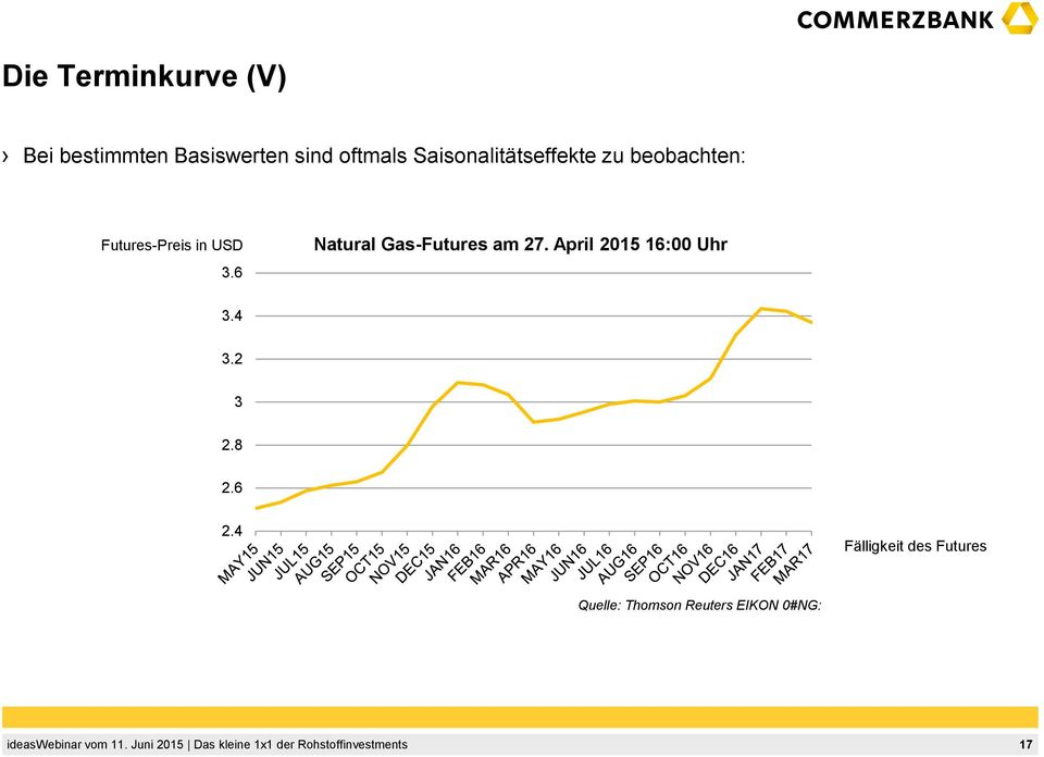 6 Natural Gas-Futures am 27. April 2015 16:00 Uhr 3.4 3.2 3 2.