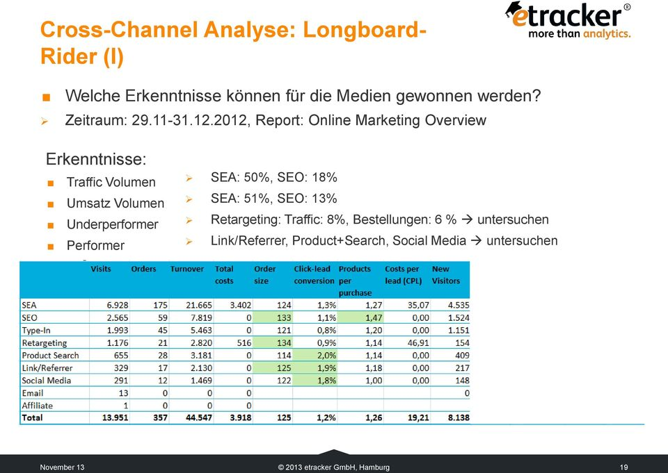 2012, Report: Online Marketing Overview Erkenntnisse: Traffic Volumen Umsatz Volumen