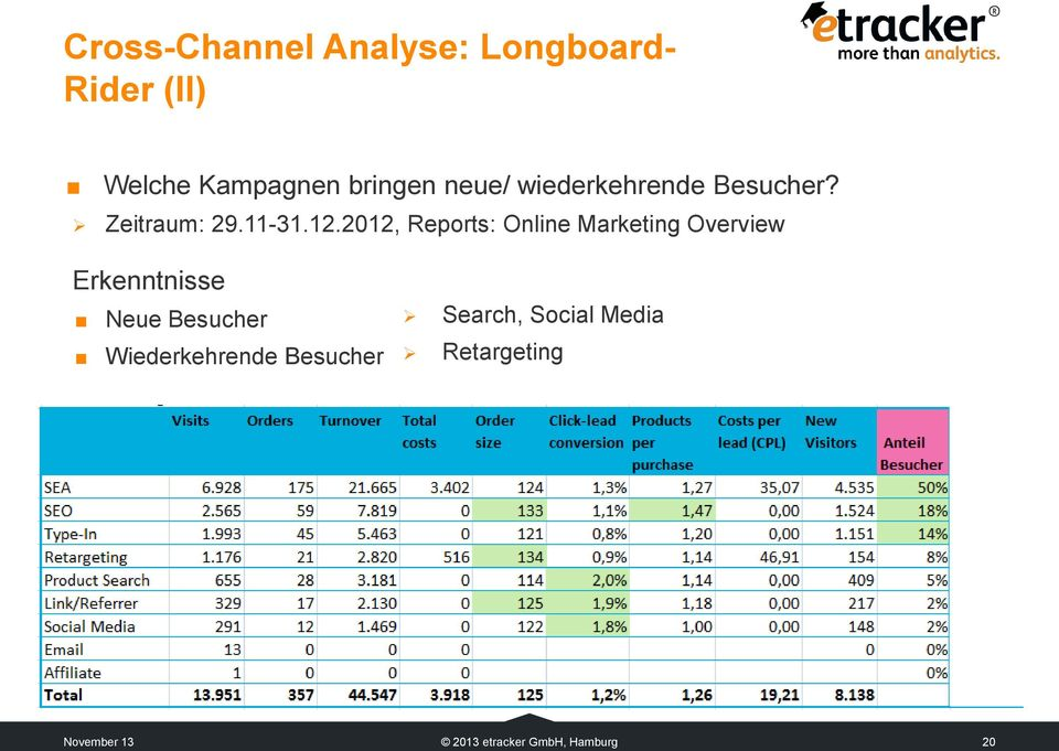 2012, Reports: Online Marketing Overview Erkenntnisse Neue