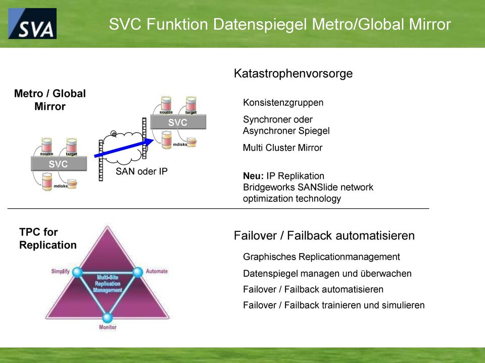 Bridgeworks SANSlide network optimization technology TPC for Replication Failover / Failback automatisieren Graphisches