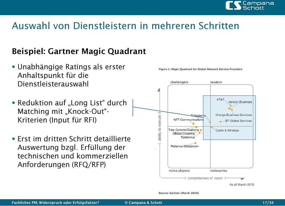 Magic Quadrant for Global Network Service Providers Reduktion auf Long List durch Matching mit Knock-Out - Kriterien (Input für