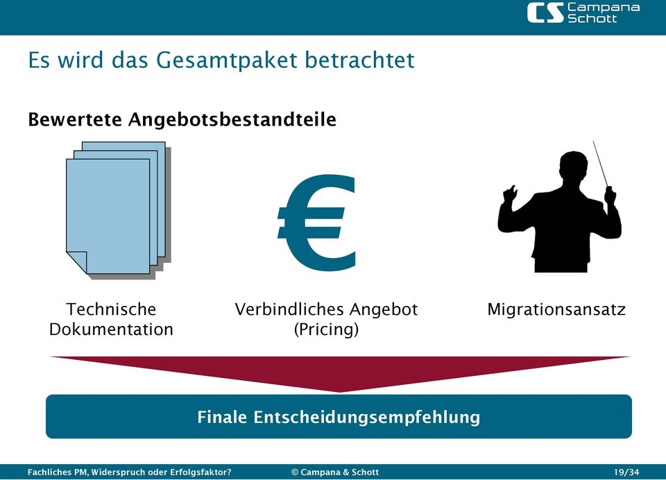 Angebot (Pricing) Migrationsansatz Finale