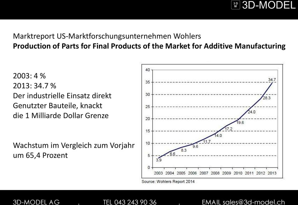 Market for Additive Manufacturing 2003: 4 % 2013: 34.