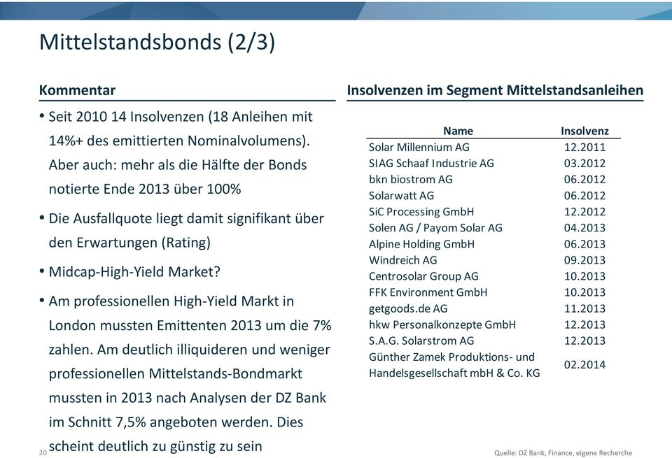 Am professionellen High Yield Markt in London mussten Emittenten 2013 um die 7% zahlen.