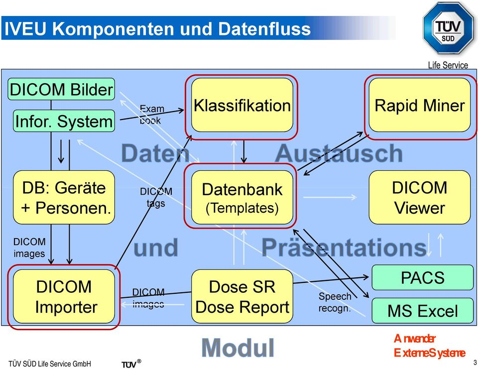 Eam book DICOM tags Klassifikation Rapid Miner Datenbank DICOM Viewer