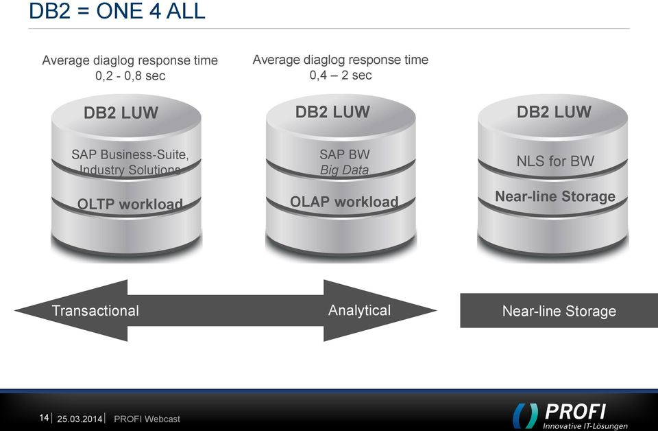 Business-Suite, Industry Solutions OLTP workload SAP BW Big Data OLAP