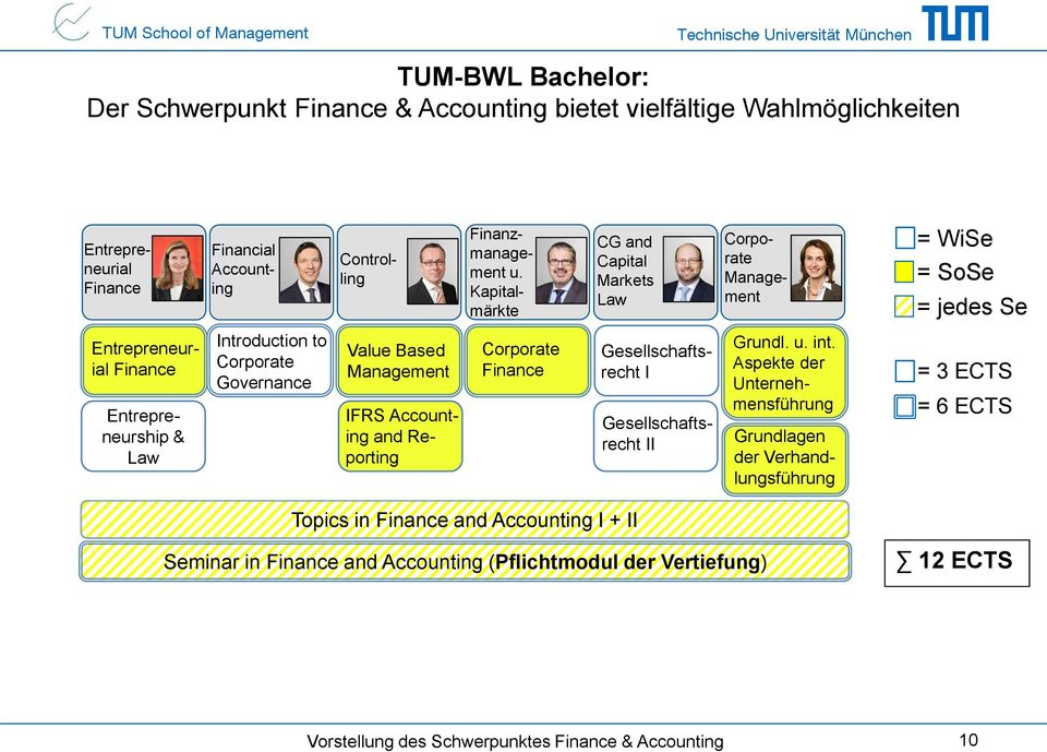 Introduction to Corporate Governance Value Based Management IFRS Accounting and Reporting Corporate Finance Gesellschaftsrecht I Gesellschaftsrecht II Grundl. u. int.