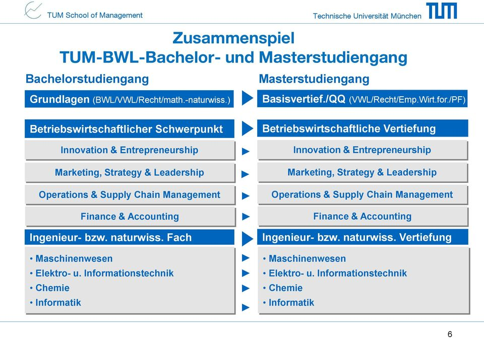 /PF) Betriebswirtschaftlicher Schwerpunkt Innovation & Entrepreneurship Marketing, Strategy & Leadership Operations & Supply Chain Management Finance & Accounting Ingenieur- bzw.