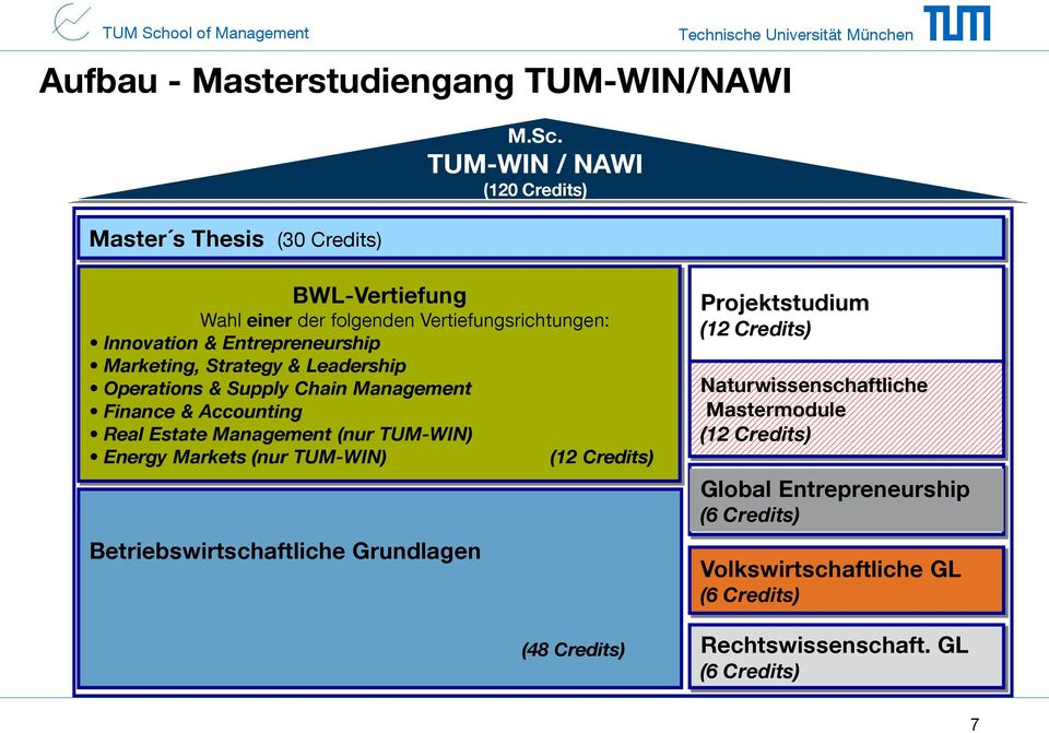 TUM-WIN / NAWI (120 Credits) BWL-Vertiefung Wahl einer der folgenden Vertiefungsrichtungen: Innovation & Entrepreneurship Marketing, Strategy & Leadership