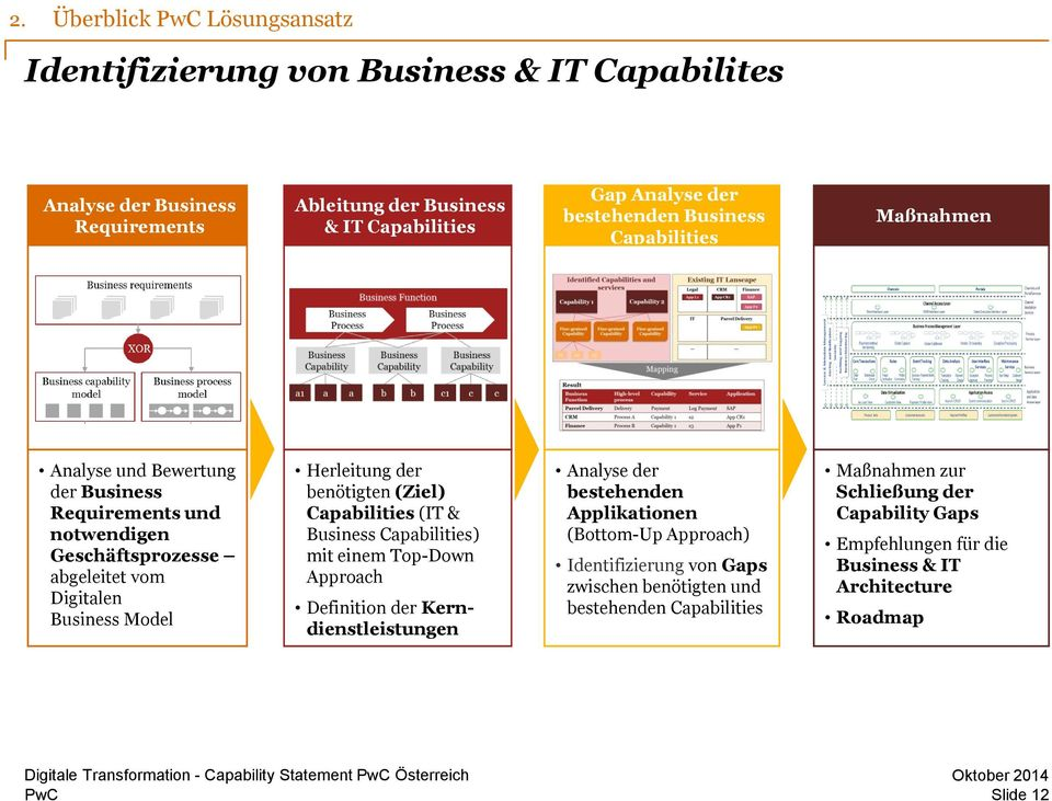 benötigten (Ziel) Capabilities (IT & Business Capabilities) mit einem Top-Down Approach Definition der Kerndienstleistungen Analyse der bestehenden Applikationen (Bottom-Up