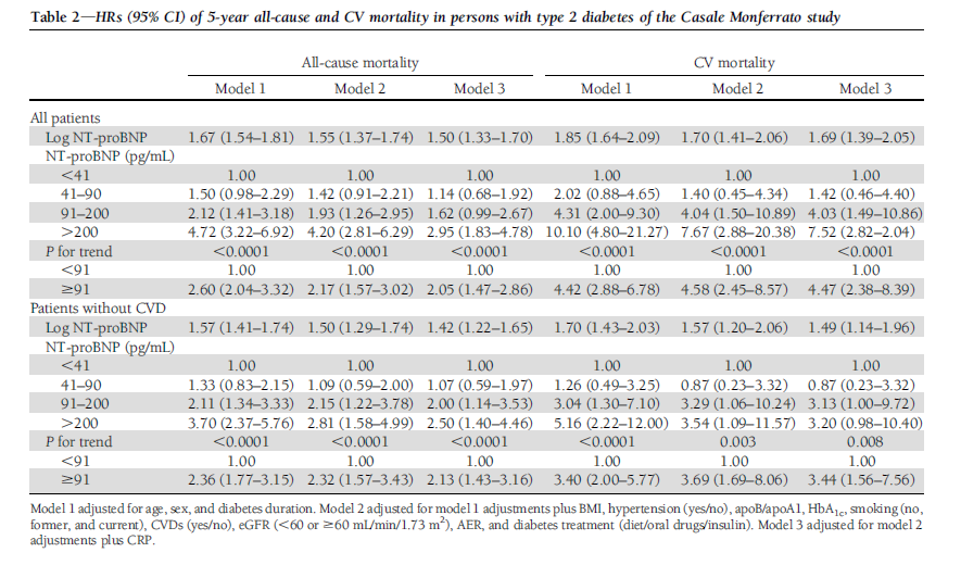 N-Terminal Probrain Natriuretic Peptide Is a Stronger Predictor of Cardiovascular Mortality Than C-Reactive Protein and Albumin Excretion Rate in