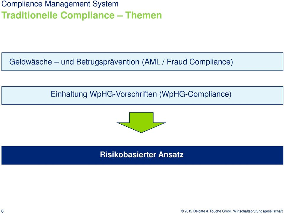 Betrugsprävention (AML / Fraud Compliance)