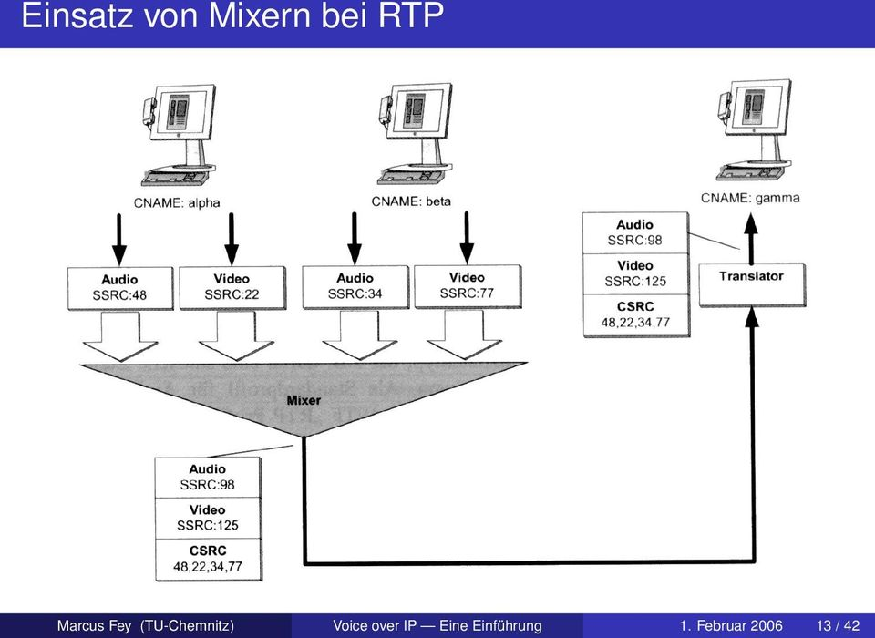 Voice over IP Eine