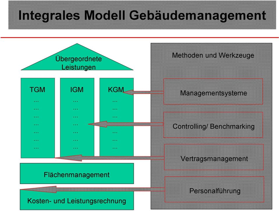 Managementsysteme Controlling/ Benchmarking