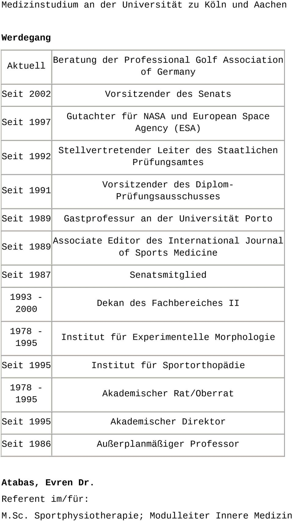 Associate Editor des International Journal 1989 of Sports Medicine 1987 1993-2000 1978-1995 1995 1978-1995 1995 1986 Senatsmitglied Dekan des Fachbereiches II Institut für