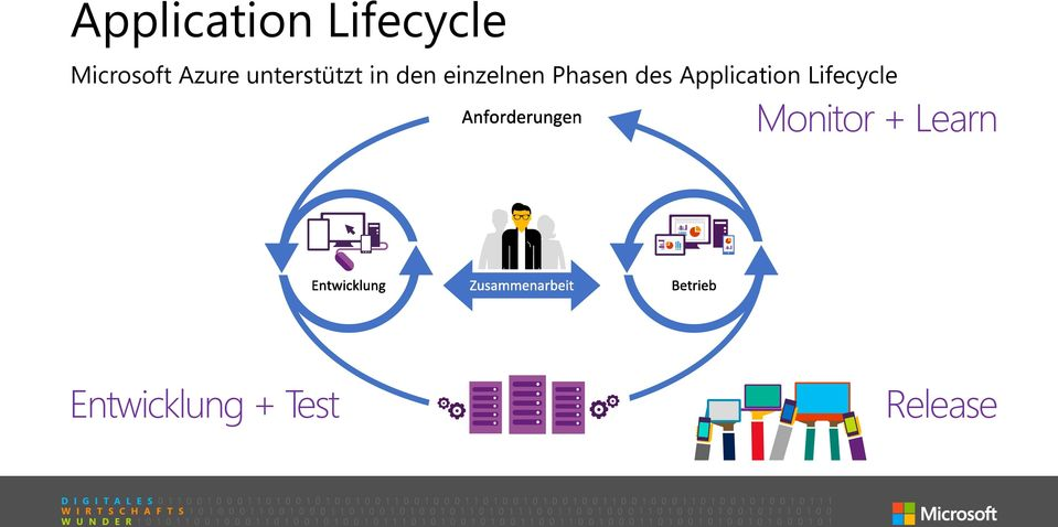 Phasen des Application Lifecycle