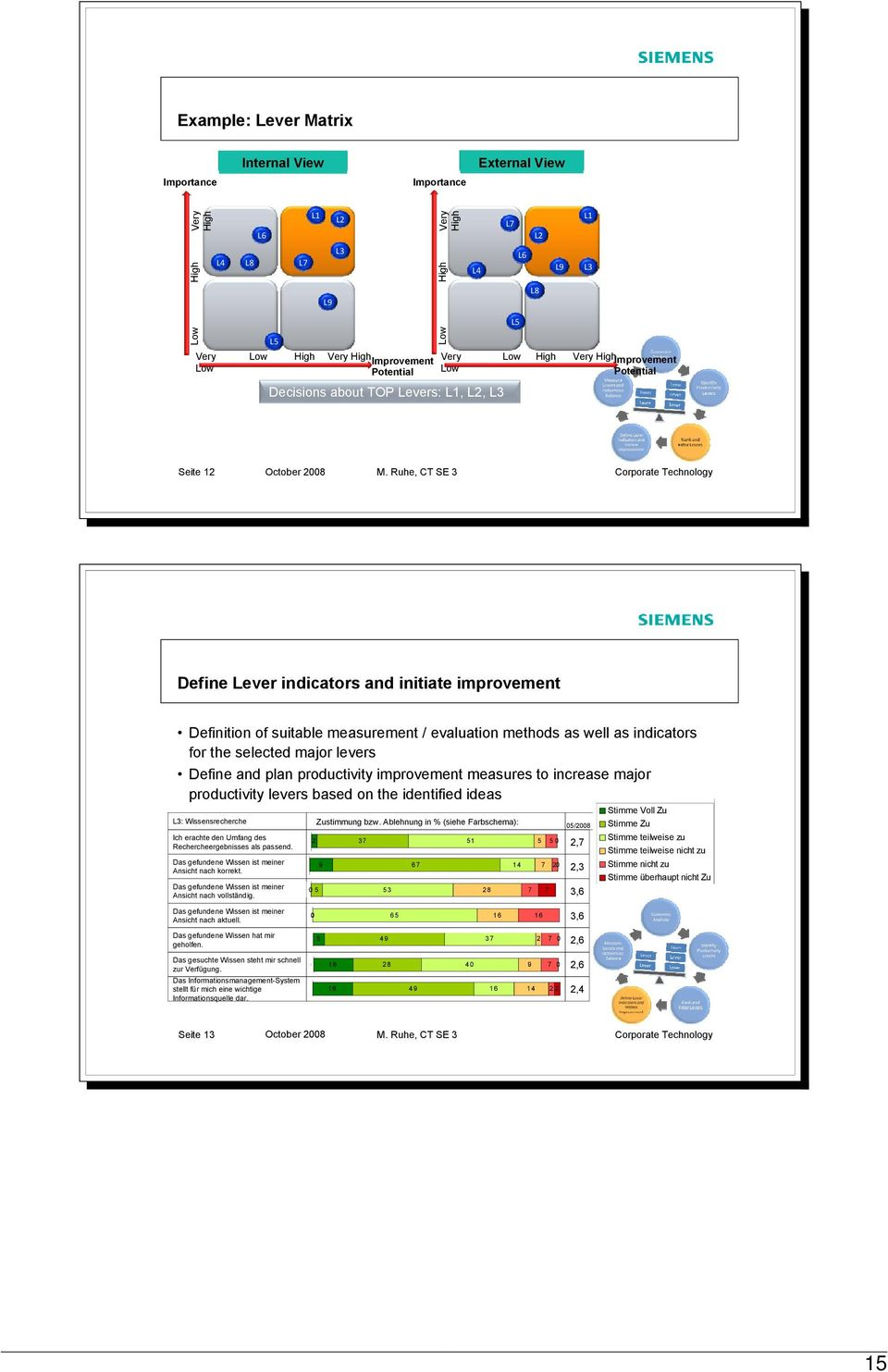 Potential Importance Very Low Decisions about TOP Levers: L1, L2, L3 Very HighImprovement Potential Seite 12 October 2008 M.
