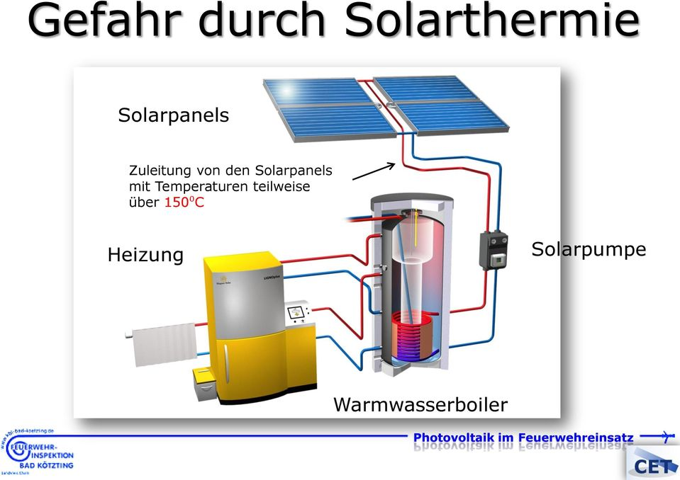Solarpanels mit Temperaturen