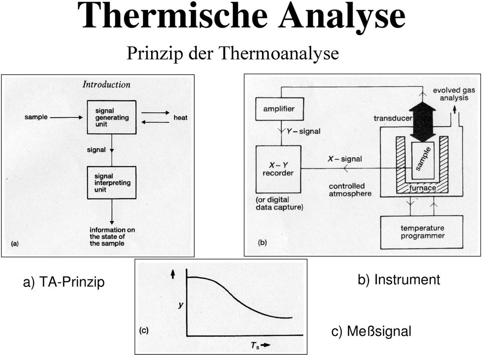 Thermoanalyse a)