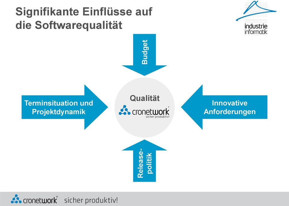 Terminsituation und Projektdynamik