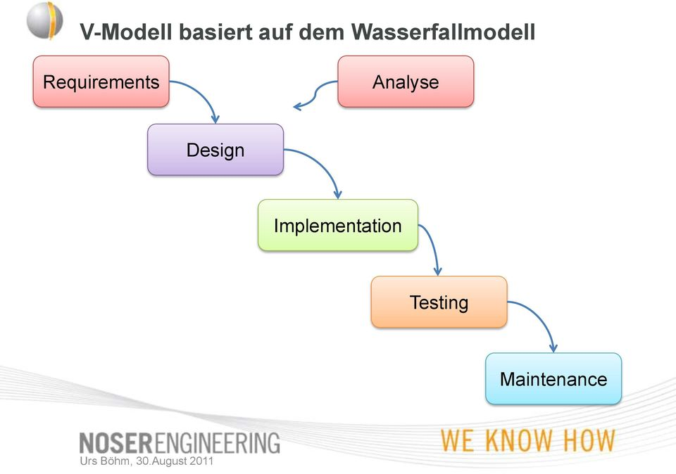 Requirements Analyse