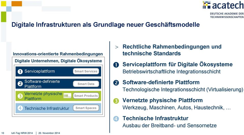 November 2014 Smart Services Smart Data Smart Products Smart Spaces Rechtliche Rahmenbedingungen und technische Standards Serviceplattform für Digitale Ökosysteme