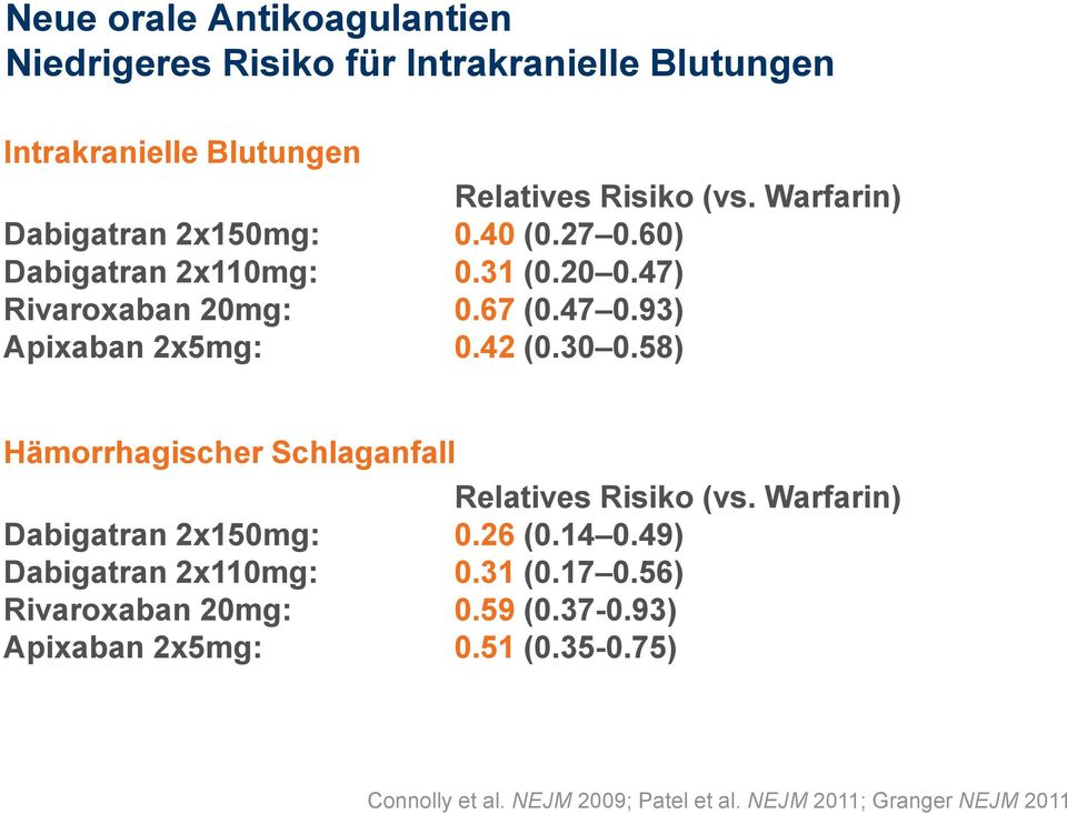 42 (0.30 0.58) Hämorrhagischer Schlaganfall Relatives Risiko (vs. Warfarin) Dabigatran 2x150mg: 0.26 (0.14 0.49) Dabigatran 2x110mg: 0.