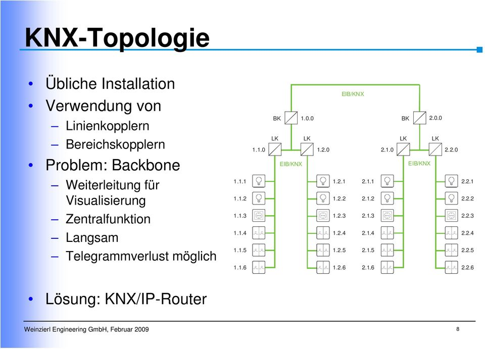 knx ip router knx ip router seminar weinzierl. Black Bedroom Furniture Sets. Home Design Ideas