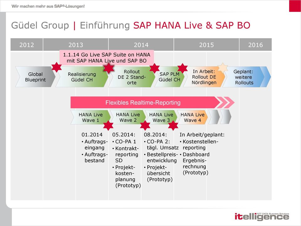 CH In Arbeit: Rollout DE Nördlingen Geplant: weitere Rollouts Flexibles Realtime-Reporting HANA Live Wave 1 HANA Live Wave 2 HANA Live Wave 3 HANA Live Wave 4