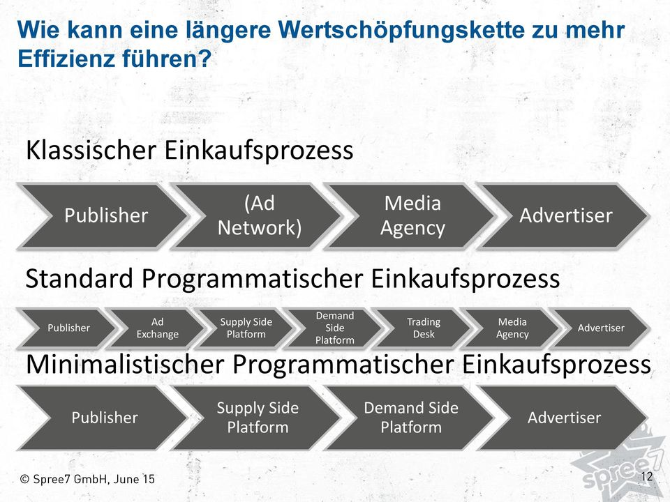Programmatischer Einkaufsprozess Publisher Ad Exchange Supply Side Platform Demand Side Platform