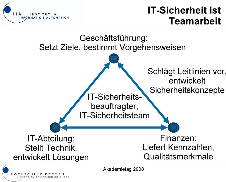 IT-Sicherheitsbeauftragter, IT-Sicherheitsteam IT-Abteilung: Stellt