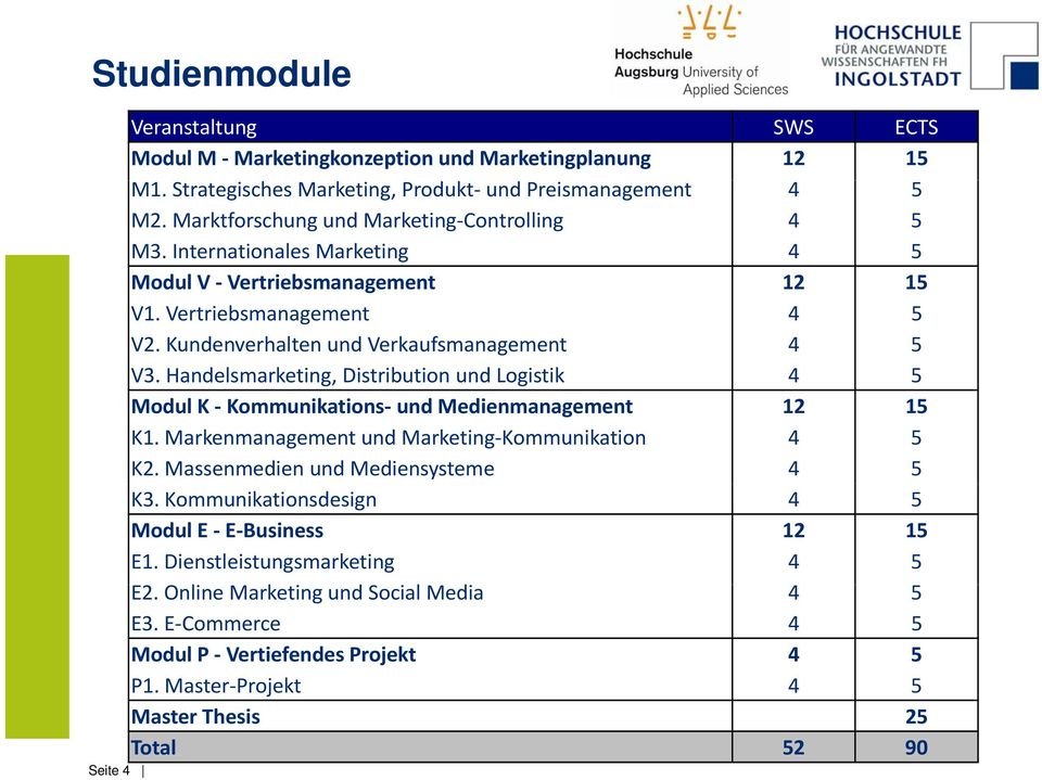 Handelsmarketing, Distribution und Logistik 4 5 Modul K Kommunikations und Medienmanagement 12 15 K1. Markenmanagement und Marketing Kommunikation 4 5 K2. Massenmedien und Mediensysteme 4 5 K3.