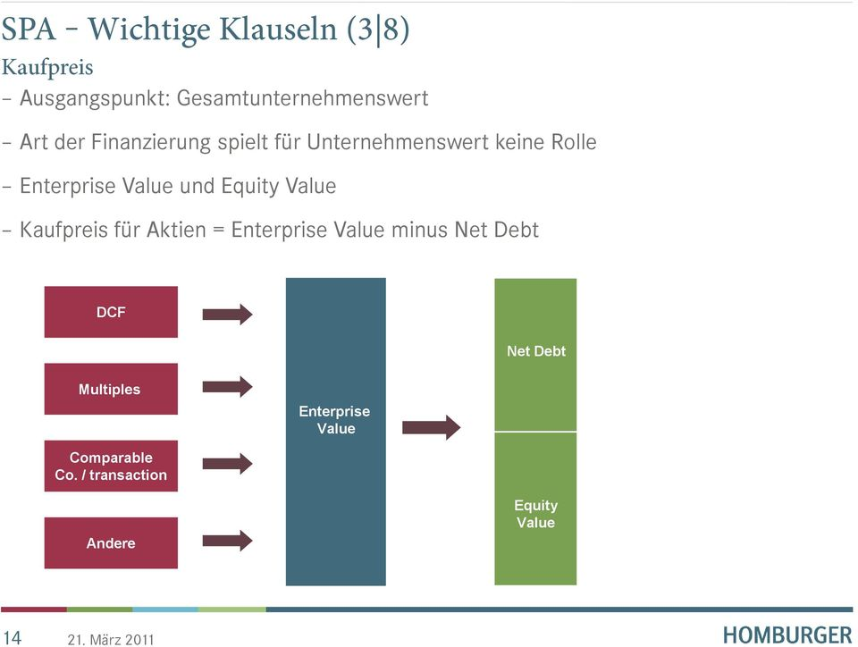Equity Value Kaufpreis für Aktien = Enterprise Value minus Net Debt DCF Net
