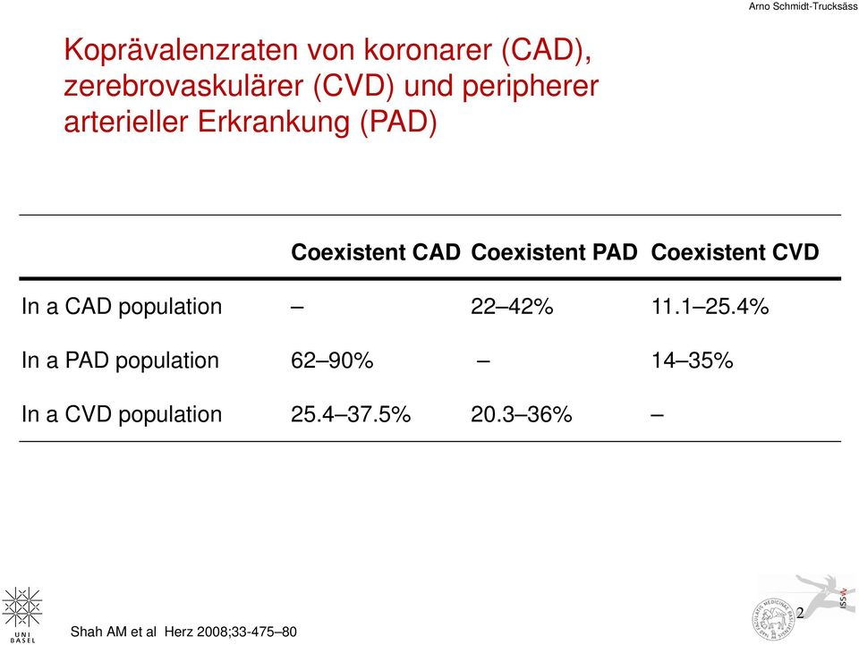 Coexistent CVD In a CAD population 22 42% 11.1 25.