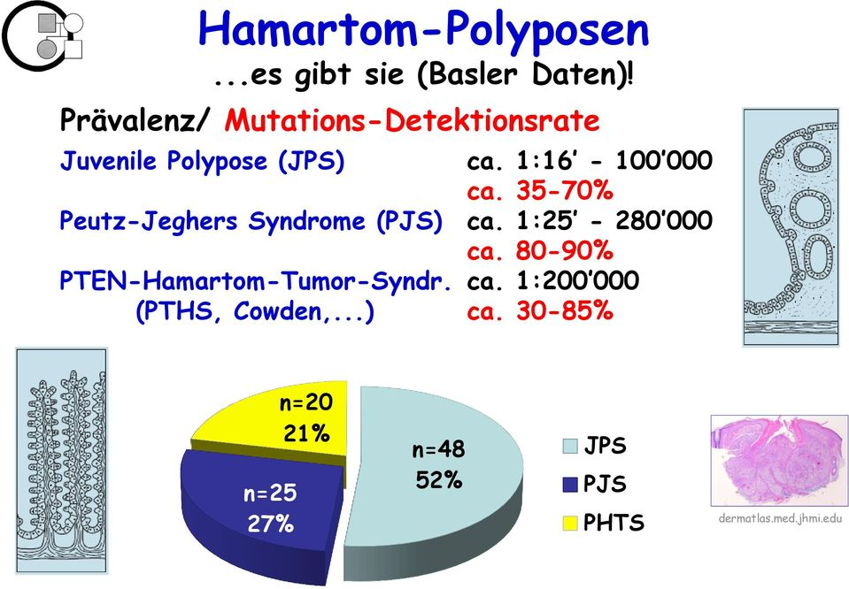 35-70% Peutz-Jeghers Syndrome (PJS) ca. 1:25-280 000 ca.