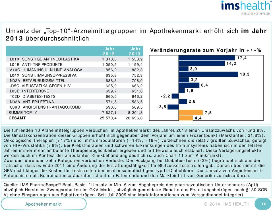 IMMUNSUPPRESSIVA 635,8 752,3 N02A BETAEUBUNGSMITTEL 686,3 708,0 J05C VIRUSTATIKA GEGEN HIV 625,9 666,2 L03B INTERFERONE 639,7 651,8 T02D DIABETES-TESTS 660,5 646,2 N03A ANTIEPILEPTIKA 571,5 586,5