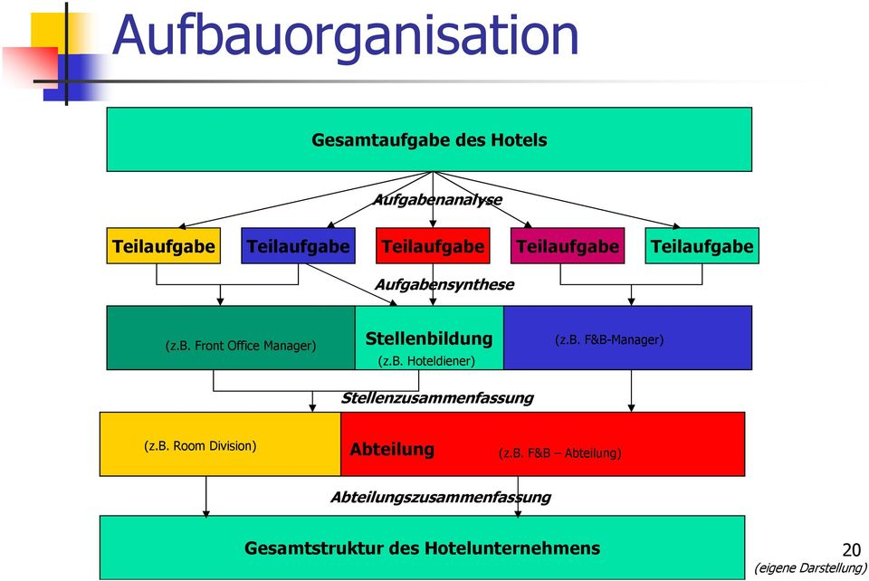b. F&B-Manager) Abteilung (z.b. Room Division) Abteilung (z.b. F&B Abteilung)