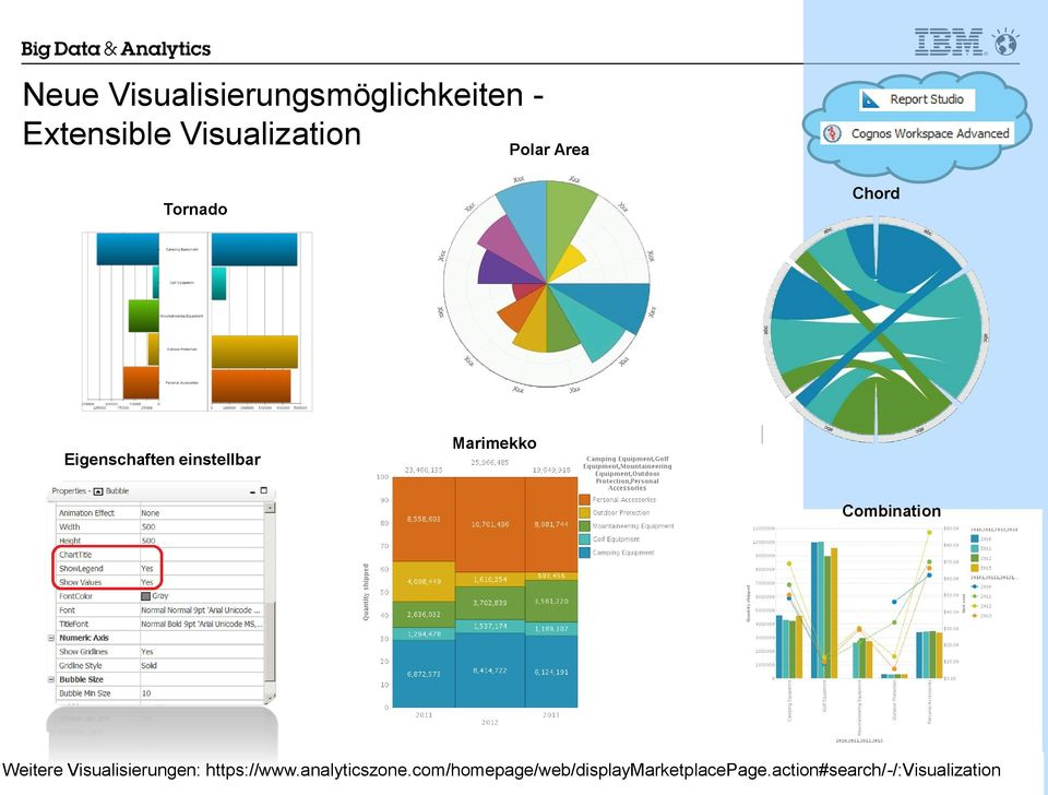 Combination 17 Weitere Visualisierungen: https://www.