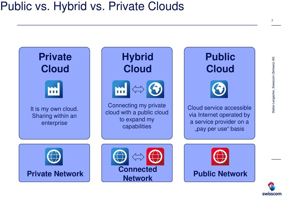 cloud to expand my capabilities Public Cloud Cloud service accessible via Internet