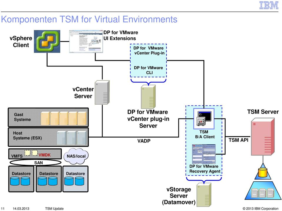 vcenter plug-in Server VADP TSM B/A Client TSM API TSM Server VMFS VMDK NAS/local SAN Datastore