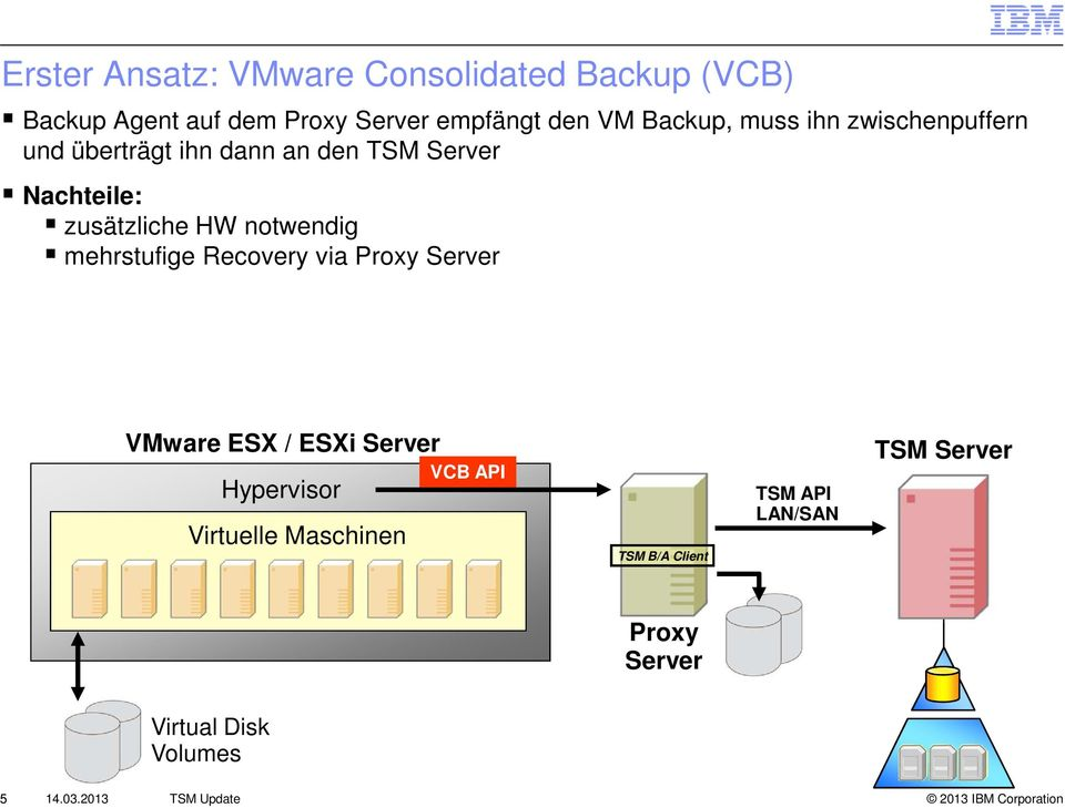 notwendig mehrstufige Recovery via Proxy Server VMware ESX / ESXi Server Hypervisor Virtuelle