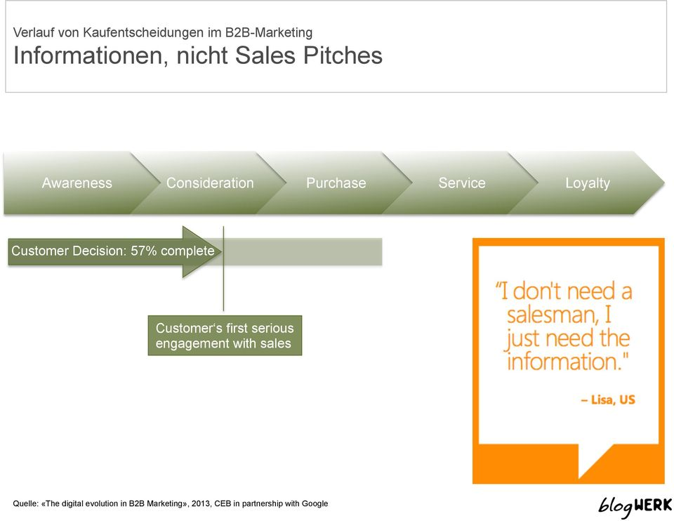 Decision: 57% complete Customer s first serious engagement with sales